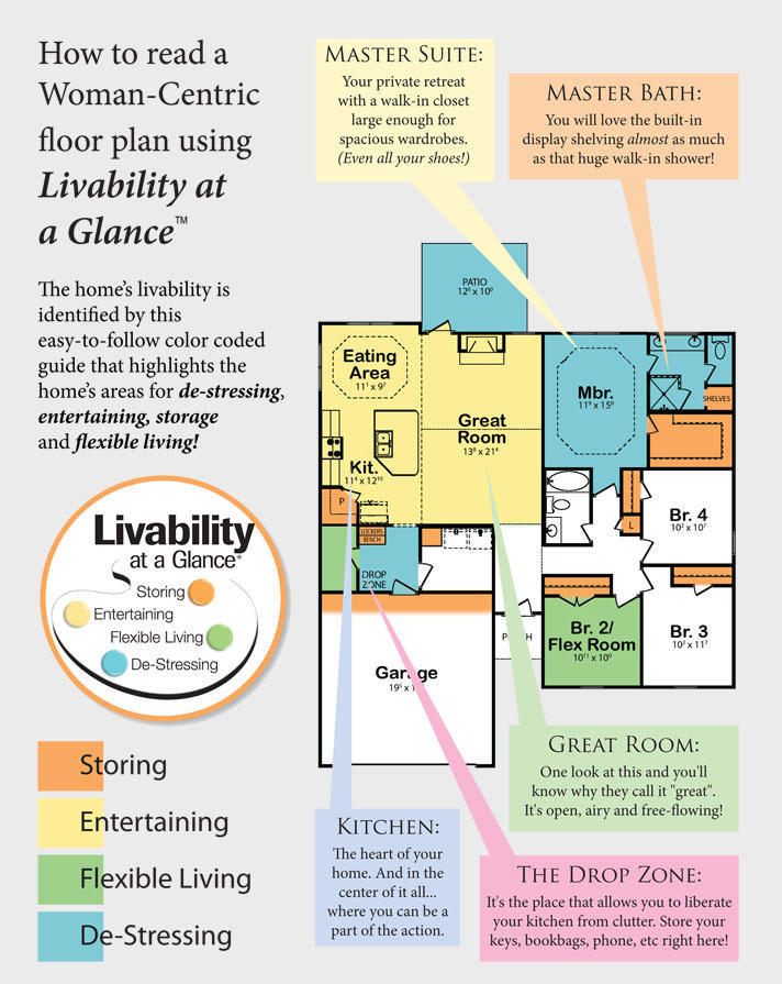 Woman centric homebuilding montgomery al builders for How to read a floor plan